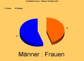 Friendscout-Grafik Männer Frauen
