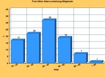 FirstAffair-Diagramm Altersverteilung