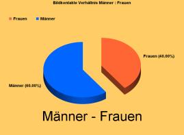 Grafik Männer/Frauenverhältnis