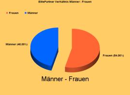 ElitePartner-Grafik Männer : Frauen