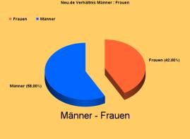 NEU.de-Test Grafik Männer : Frauen