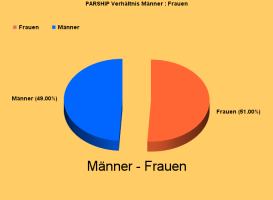 Parship-Test-Grafik Männer:Frauen