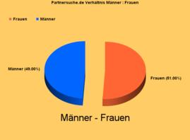 Partnersuche-Grafik Männer : Frauen