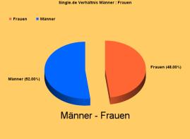 Single.de-Grafik Verhältnis Männer : Frauen