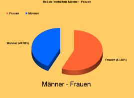 Grafik Männer / Frauen Quote Be2