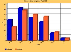Parship-Test-Balkendiagramm-Altersverteilung